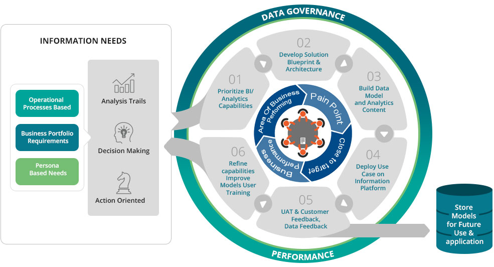 Data Governance Performance