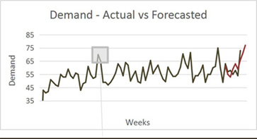 Demand - Actual vs Forecasted